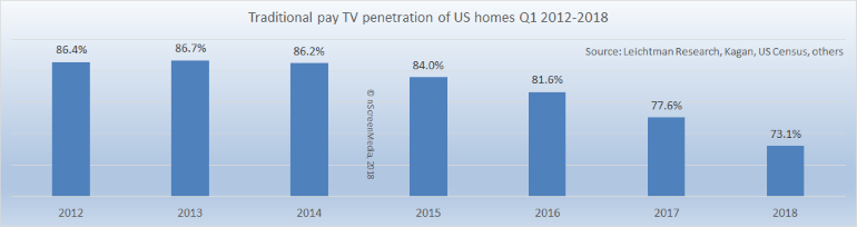 US cable satellite telcoTV penetration 2012-2018