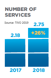 tivo number of services