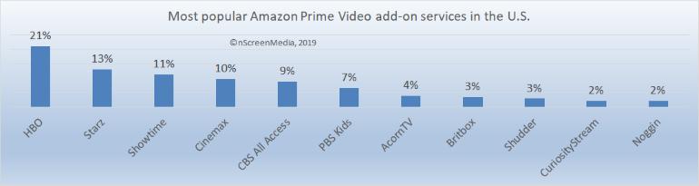 most popular Amazon add-ons US
