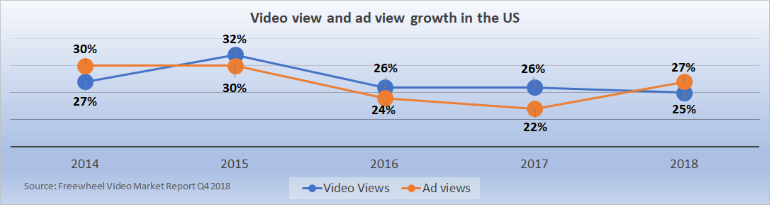 video view and ad view growth 2014-2018