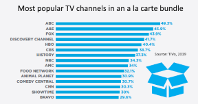 most popular a la carte TV channels