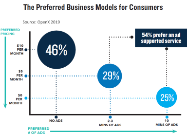 preferred business model for online TV viewers