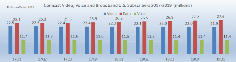 Comcast video broadband voice subscribers