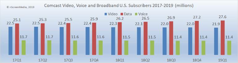 Comcast video broadband voice subscribers