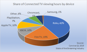 Connected TV share of streaming hours by device