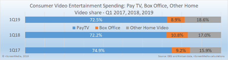 Home entertainment share pay TV box office the rest