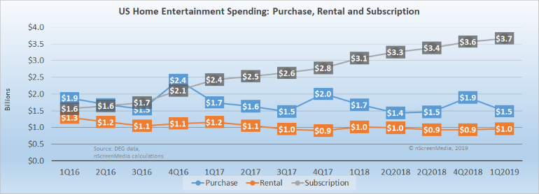 US home entertainment spending - purchase rental subscription 2016-2019
