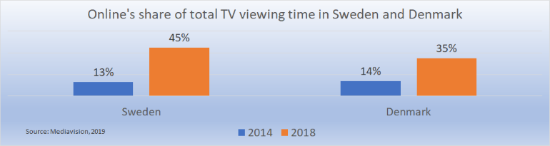 Online share of total TV viewing time Sweden and Denmark