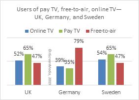 tv services uk de sw