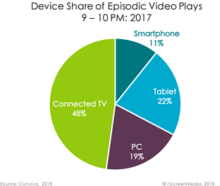 device share of video players 2017
