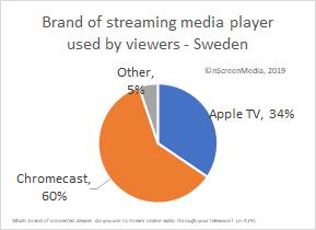 SMP market share Sweden