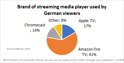 smp market share germany