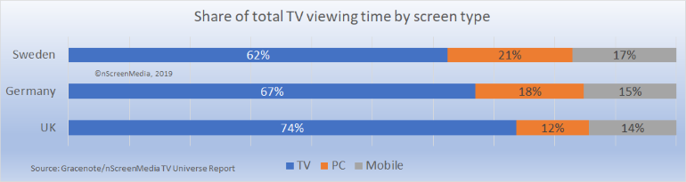 TV viewing time by screen type UK Germany Sweden