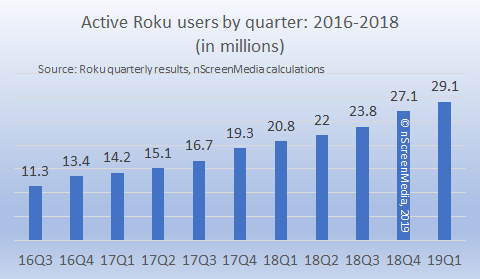 Roku active users 2016-2019