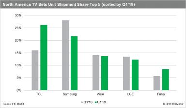 TV shipments Q1 2019