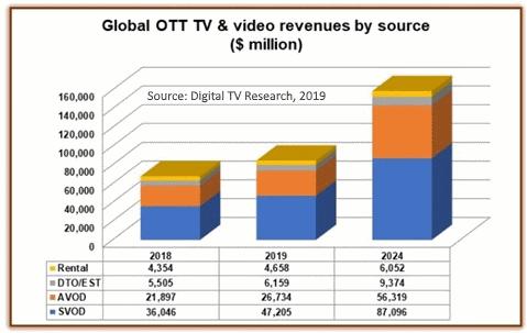 Growth in global OTT revenues 2018-2024