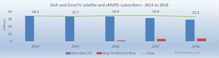 satellite and vMVPD subscribers 2014-2018