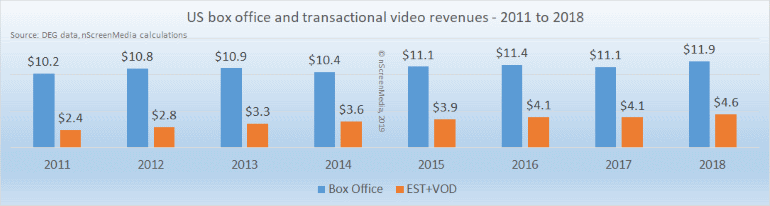 US box office and tvod revenues 2011-2018