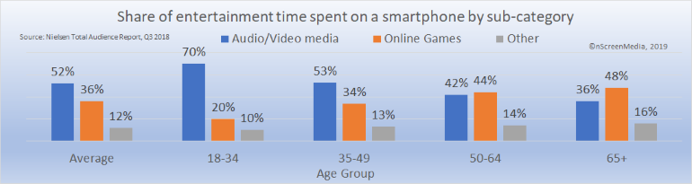 Share of smartphone entertainment time spent by category