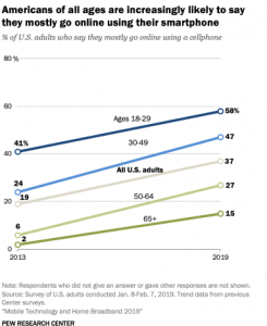 smartphone internet users in the US