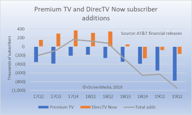 As DirecTV sub loses mount, AT&T shifts to AT&T TV, HBO