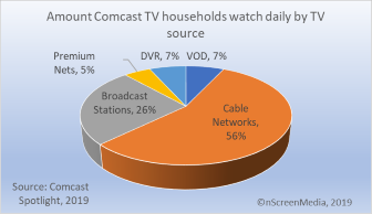 Show how Comcast video subs divide up their viewing time