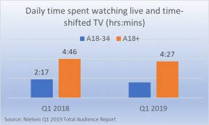 daily time spent watching TV