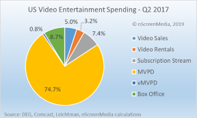 Transactional entertainment spending slumps as rentals