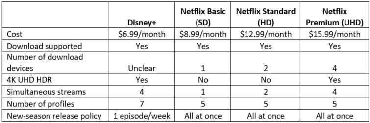 Disney+ versus Netflix features - nScreenMedianScreenMedia