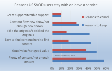 why people stay with and cancel SVOD services