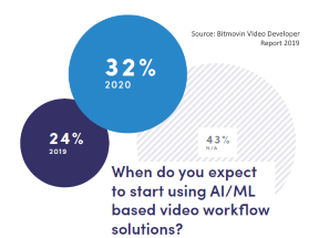 video provider technical focus on AI/ML