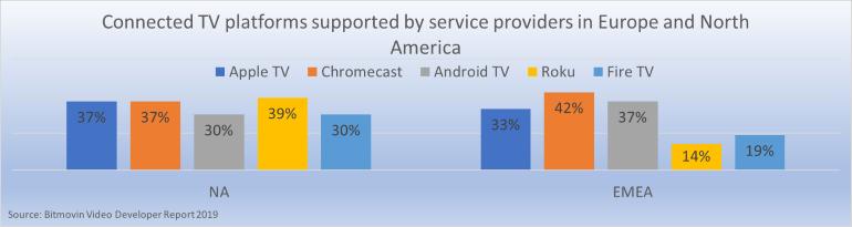 OTT video | TV Everywhere | Media delivery in a multi screen