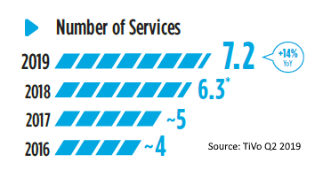 Number of services used US Q2 2019