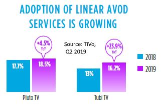 US Linear AVOD adoption Q2 2019