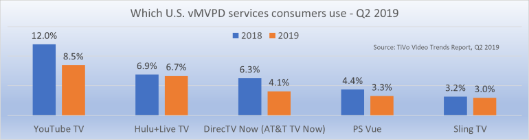 Which US vMVPDs consumers use Q2 2019