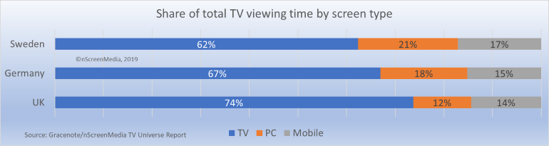 TV screen use UK Ger Swe