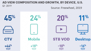 ad views by screen type Q1 2019