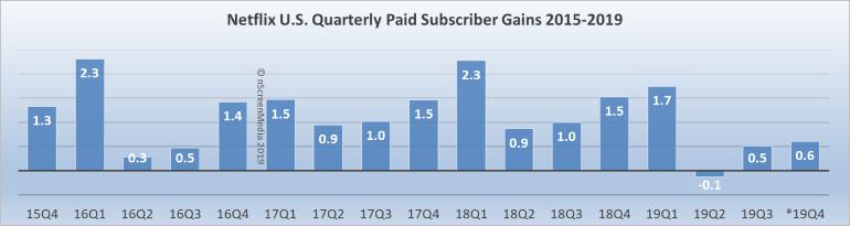 netflix US subscriber gains 2015-2019