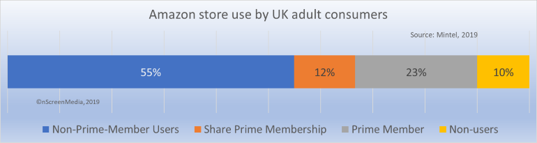 Amazon store use by UK consumers