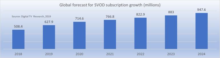 Global SVOD sub growth 2018-2024