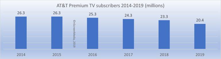 ATT premium TV subs 2014-2019