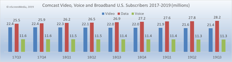 Comcast voice video broadband customers 2016-2019