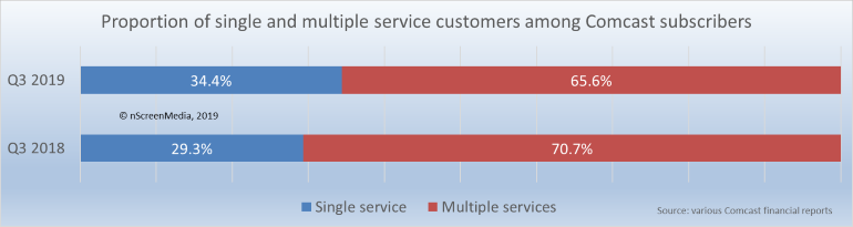 proportion of single and multi-play customers for Comcast