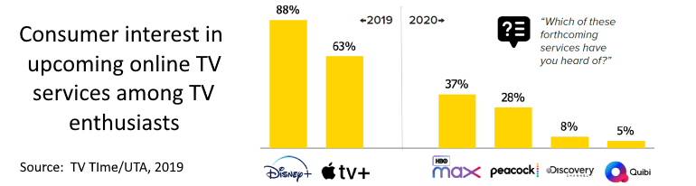 Consumer interest in upcoming internet TV services