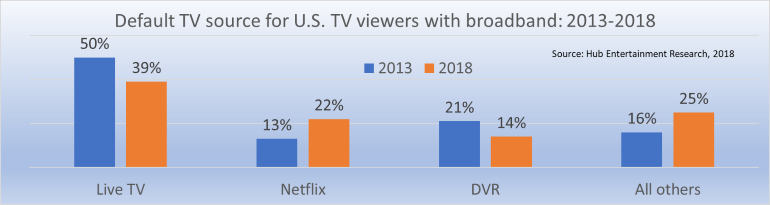 default source of TV US 2013 2018