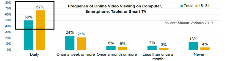 Online video viewing frequency