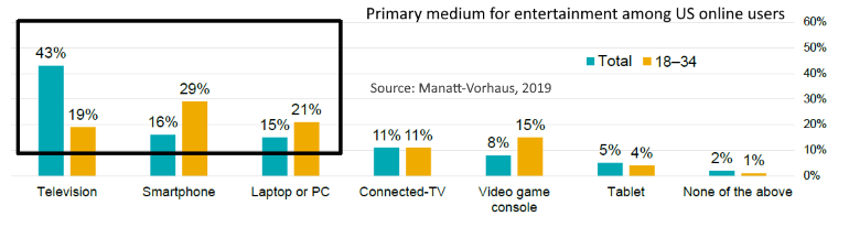 Primary medium for entertainment US online users 2019