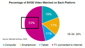 percentage of SVOD viewing by platform 2019