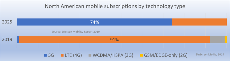 NA mobile subscriptions by technology