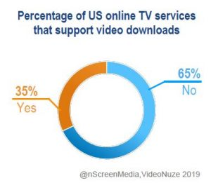 percentage of internet TV services supporting download